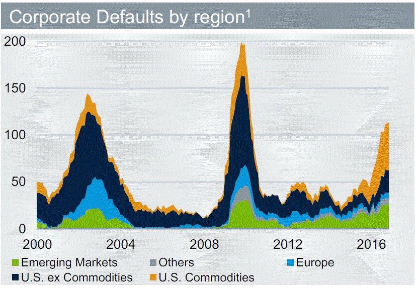corporate-defaults