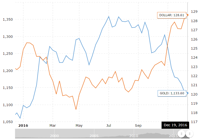 dollarindex-versus-gold