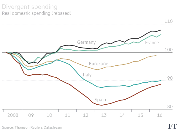 domestic-spending-eurozone