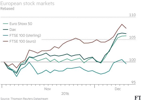european-stock-markets