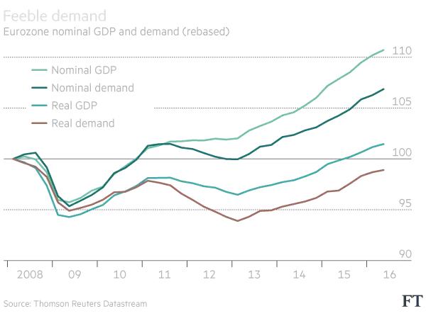 eurozone-nominal-gdp