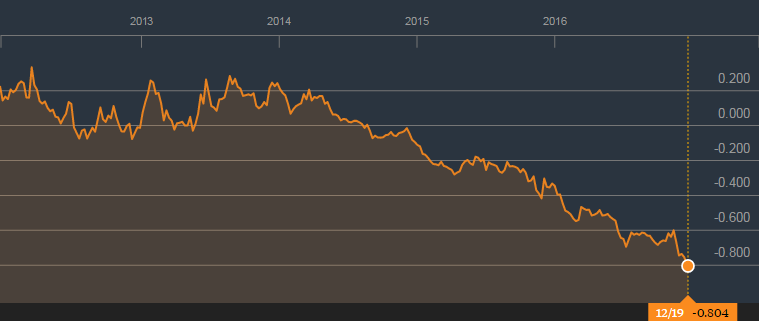 german-bond-yield-2yr