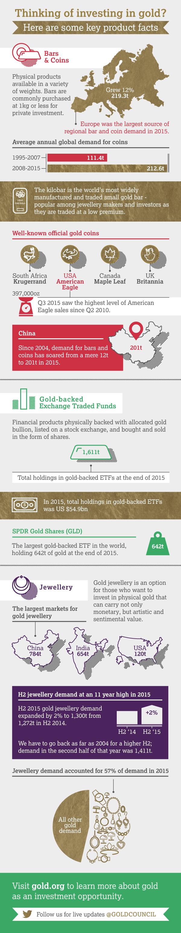 gold-options
