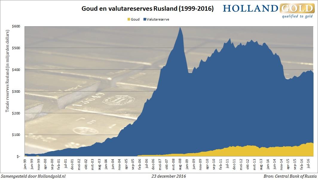 goud-valutareserve-rusland-nov16