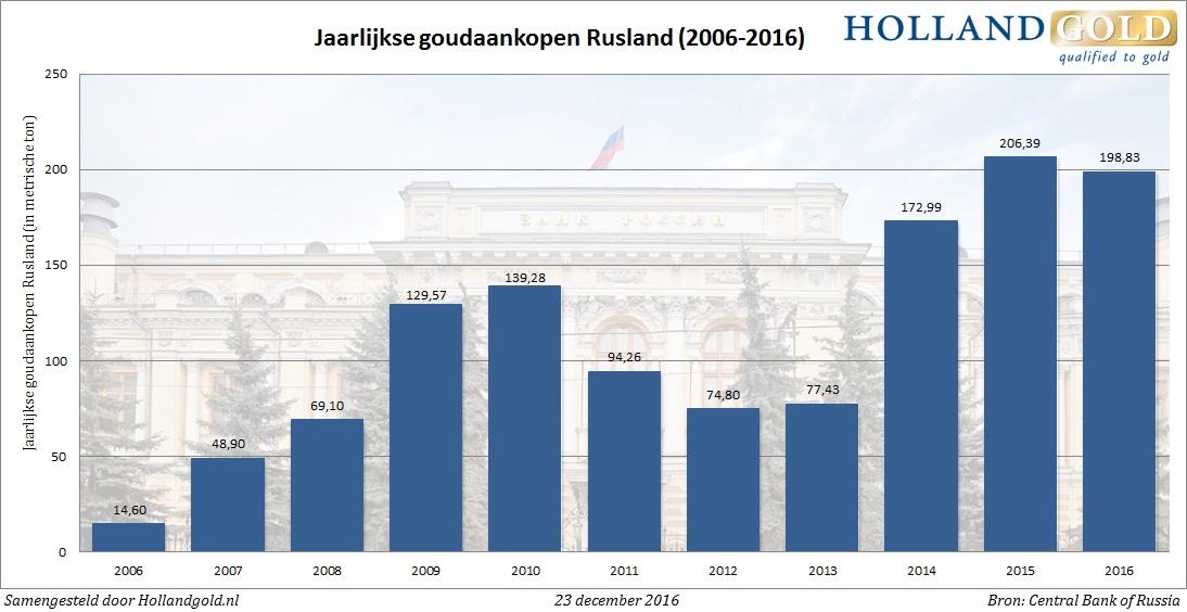 goudaankopen-rusland-2016