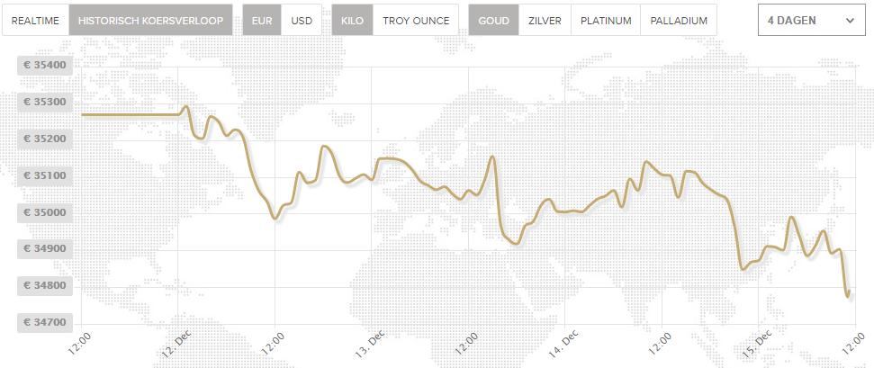 goudprijs-fed-rentebesluit