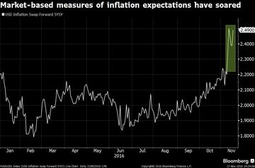 inflation-expectations