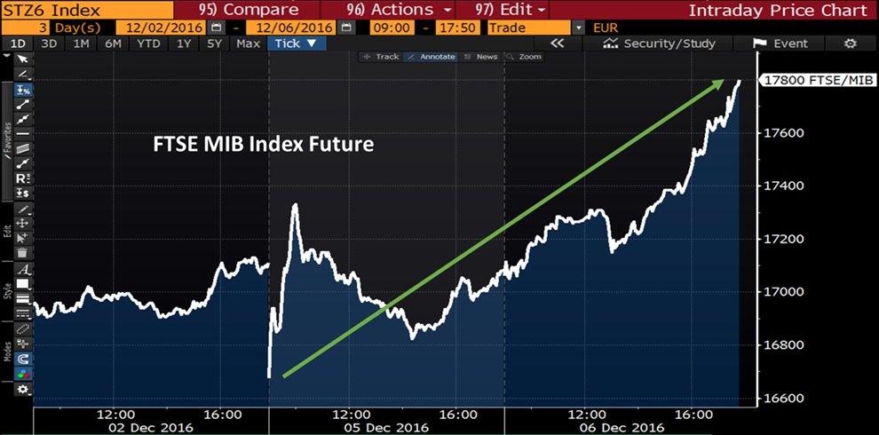 italian-stock-market