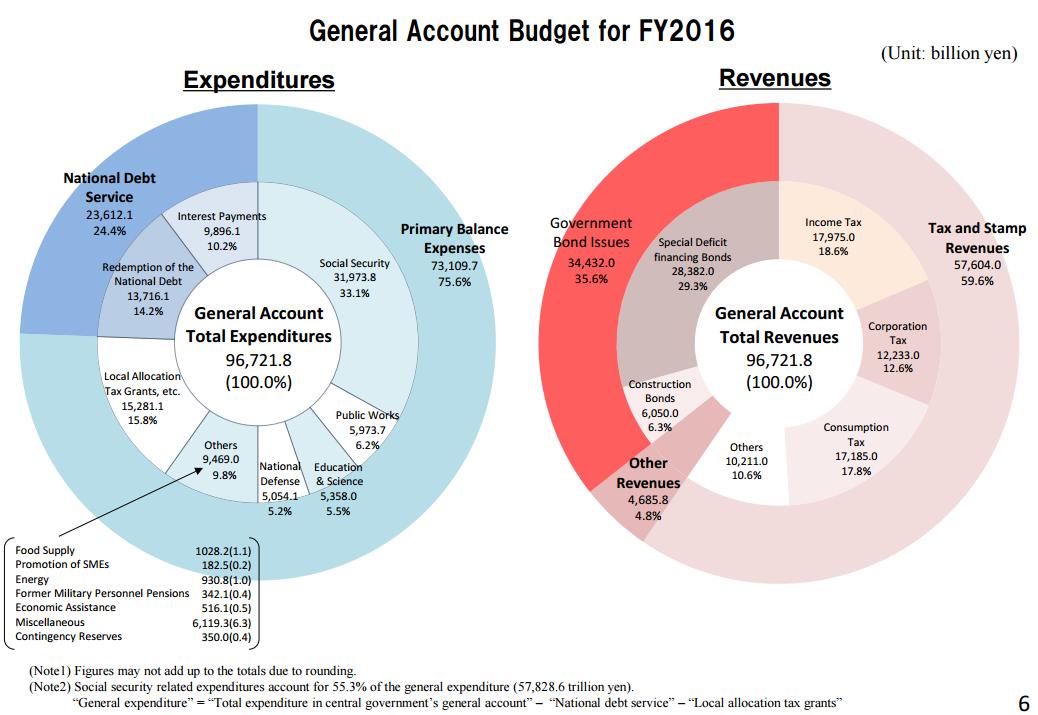 japan-debt-expenditure