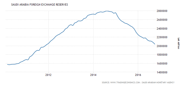 saudi-arabia-foreign-exchange-reserves
