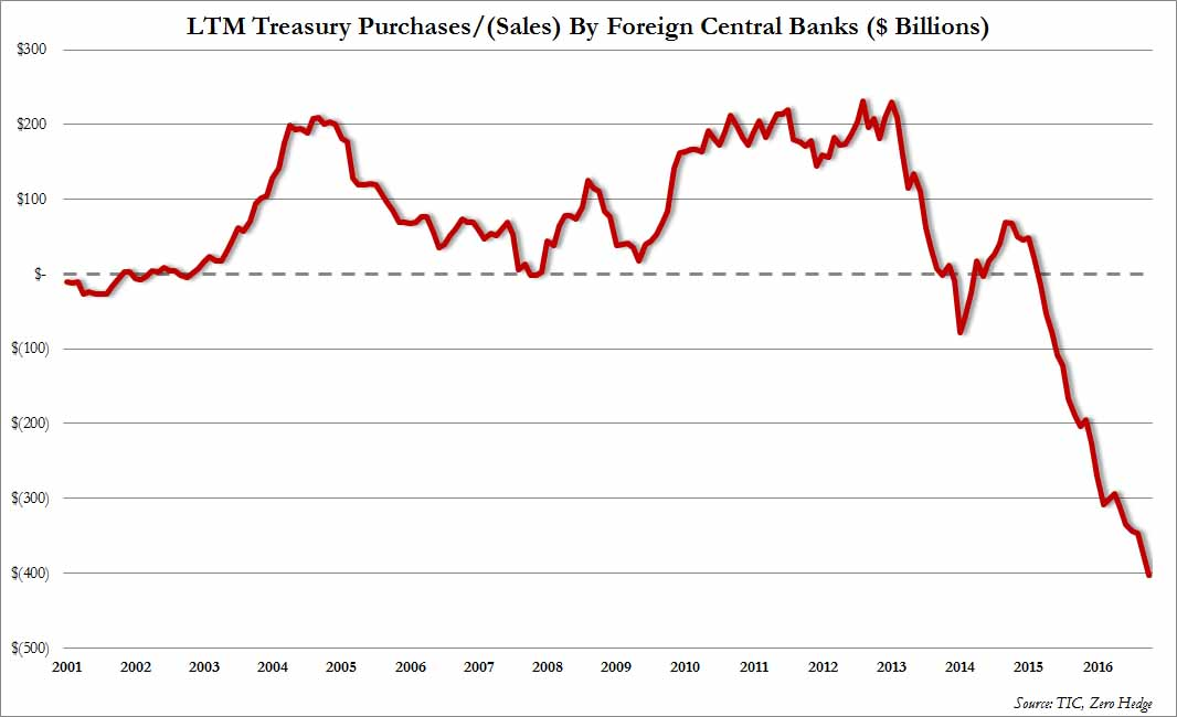 treasury-holdings-central-banks