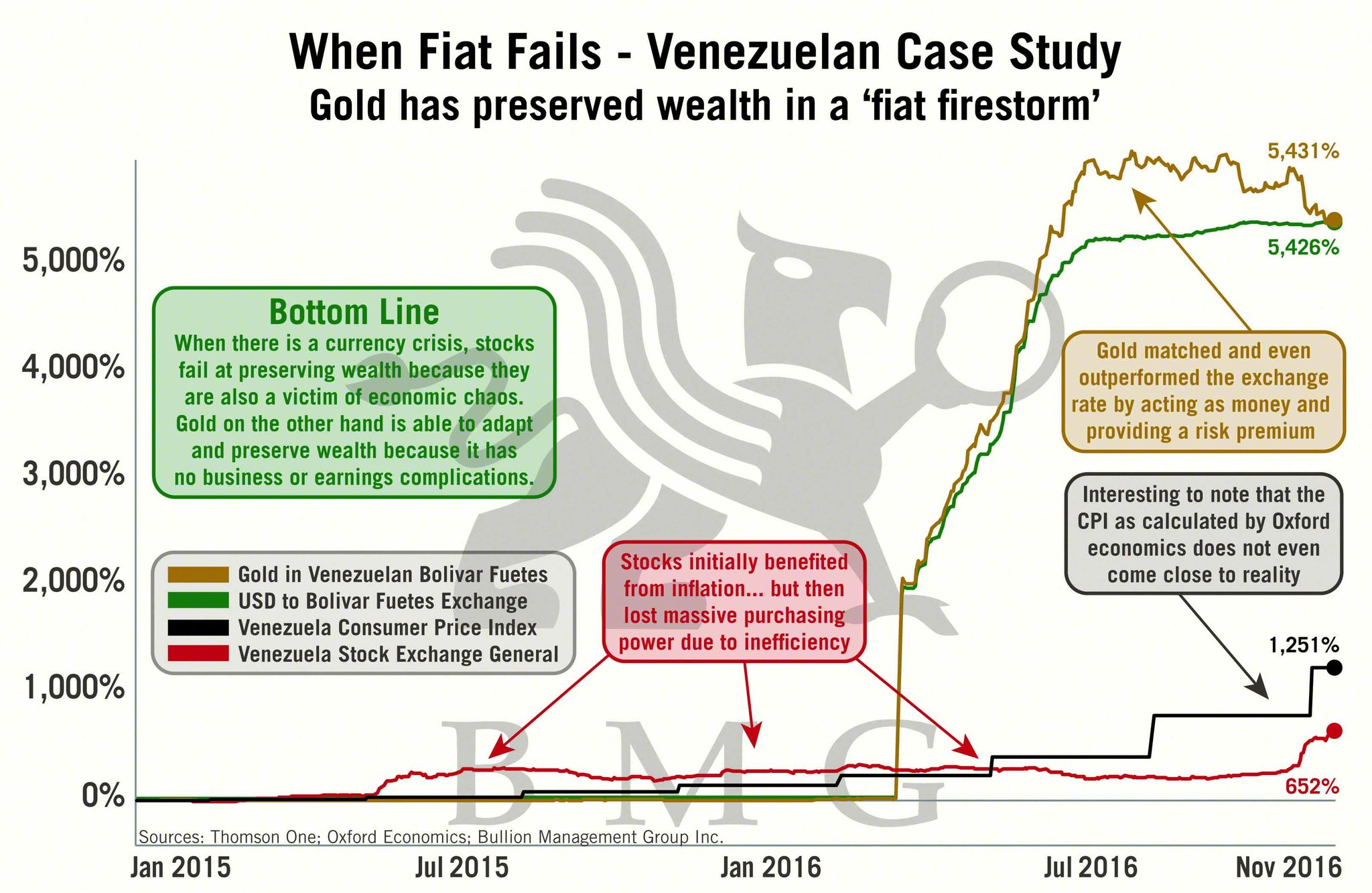 venezuela-hyperinflation-grafiek