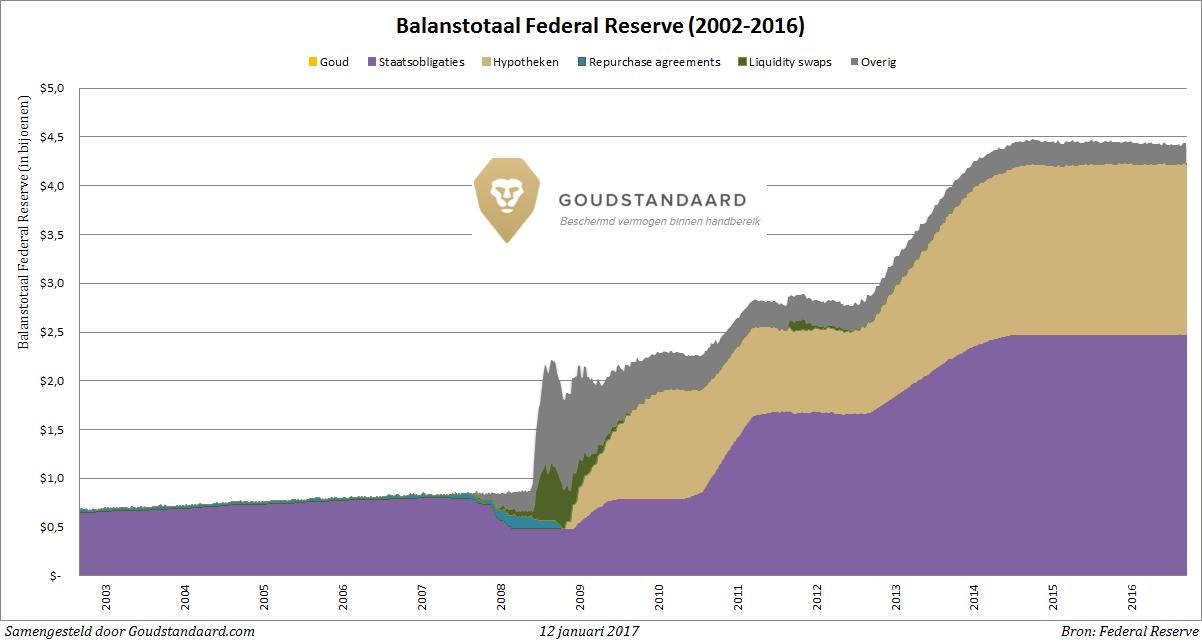 balanstotaal-federal-reserve