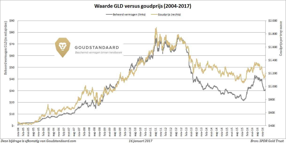 gld-etf-value-goldprice-2017