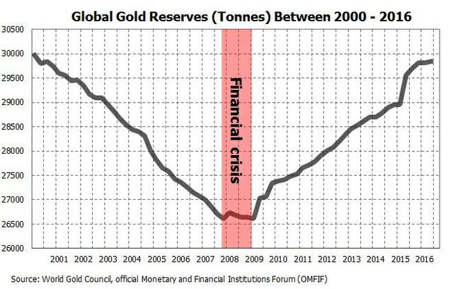 gold-reserves-central-banks