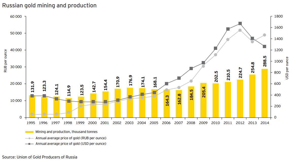 goudproductie-rusland