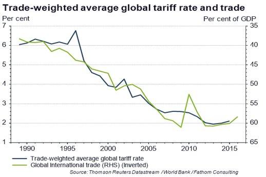 trade-weighted-tariffs