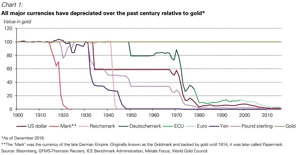 valuta-versus-goud-wgc