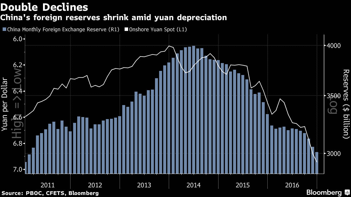 valutareserves-china