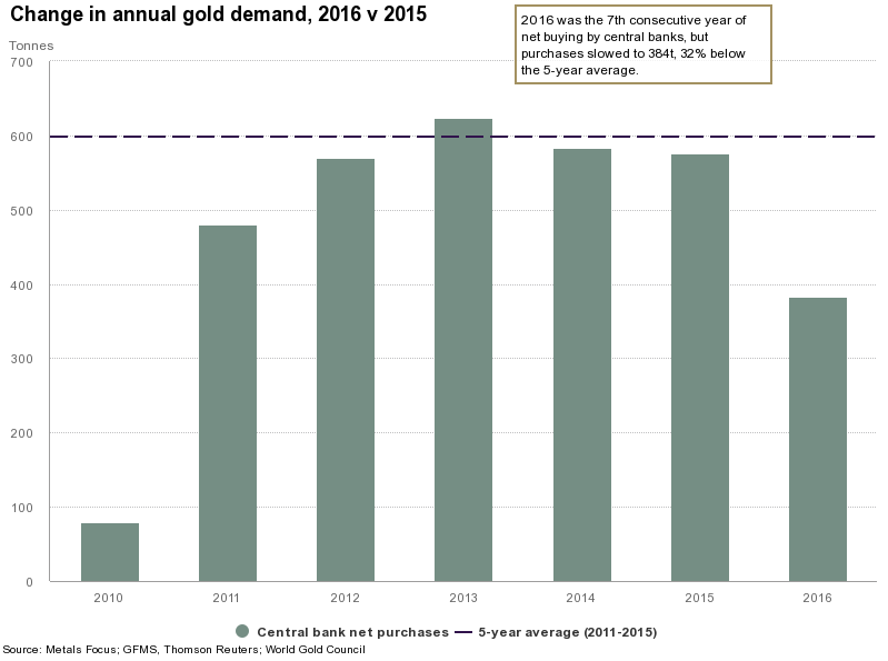central-bank-gold-purchases