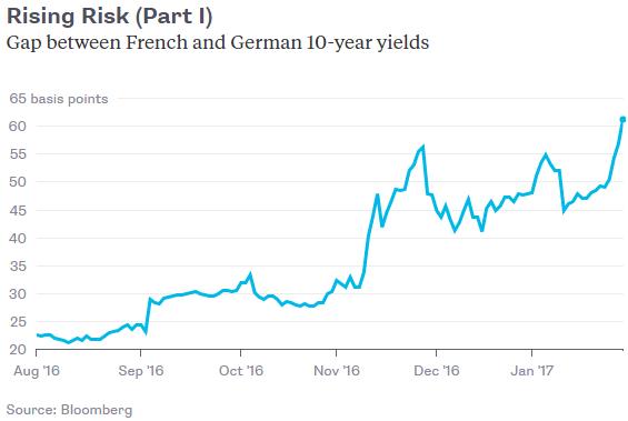 france-germany-bond-spread