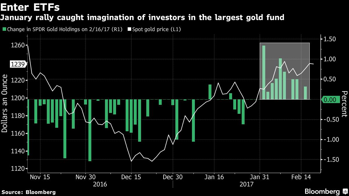 gold-etf-flow-2017-bbg