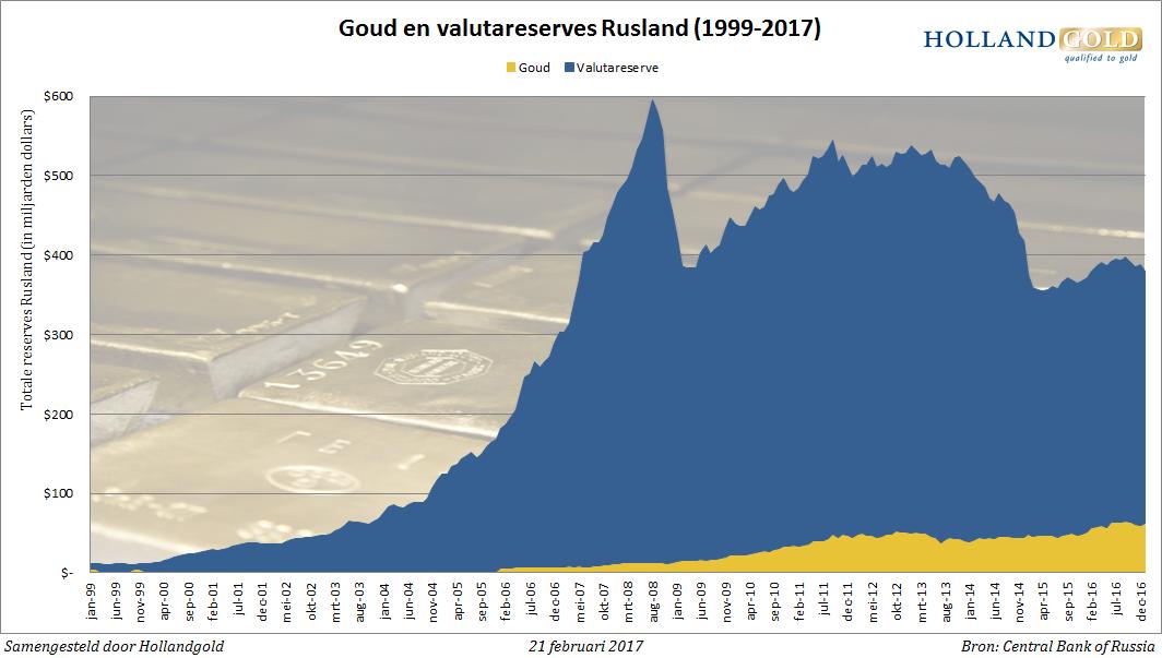 goud-valutareserve-rusland-jan17