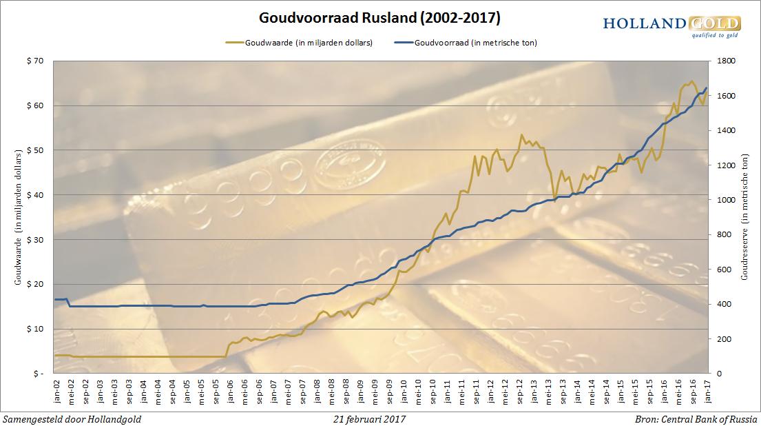 goudvoorraad-rusland-jan17