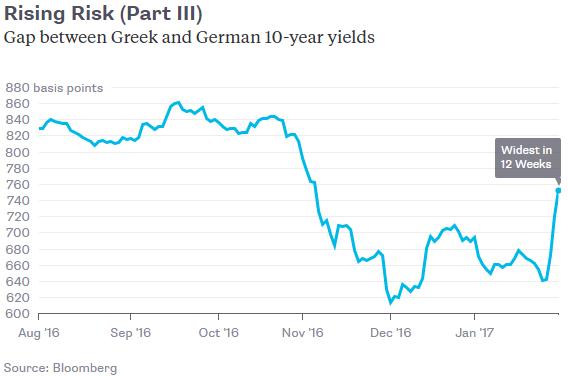 greece-bond-spread