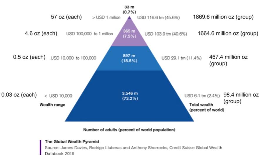 wealth-piramid-gold