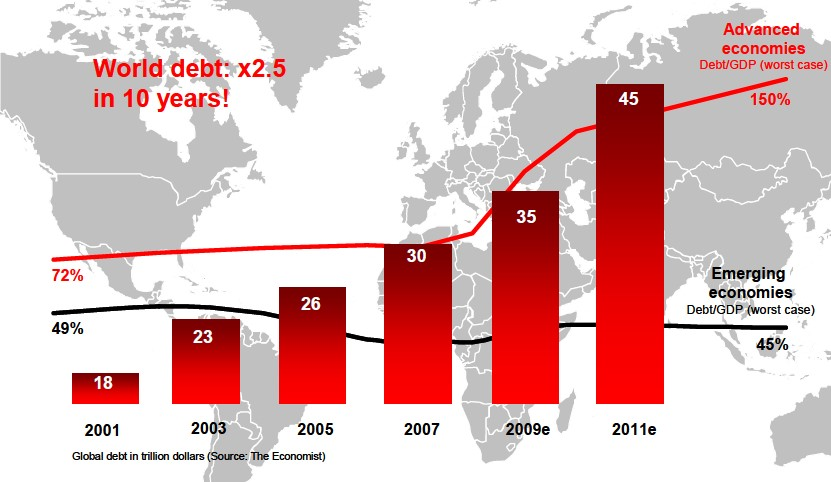 wereldwijde-schuldenlast