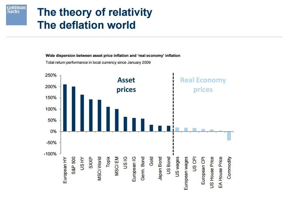 asset-inflation