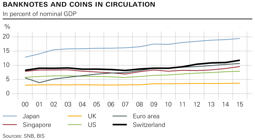 banknotes-circulation-snb