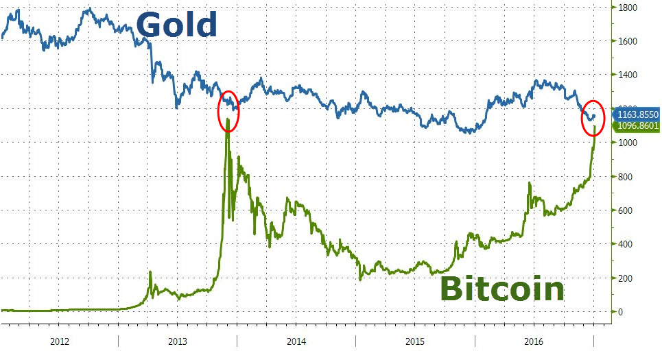 bitcoin-gold-parity