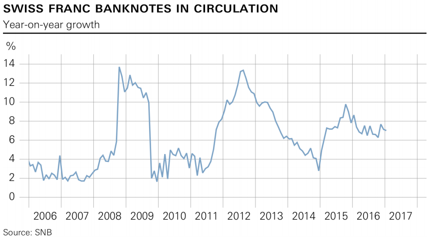 swiss-franc-banknote-demand