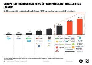 tech-startups-europe